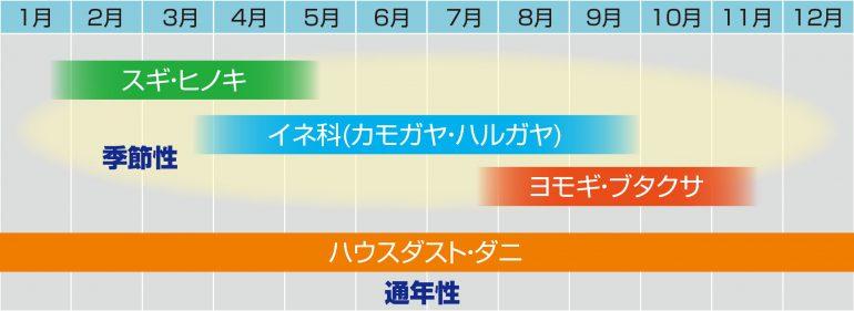 アレルギーカレンダー